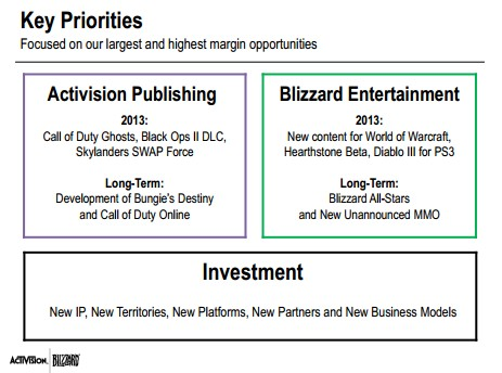 Activision Blizzard Q1 2013 Priorities