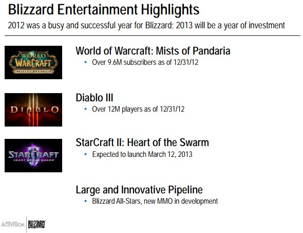 Activision-Blizzard Q4 2012